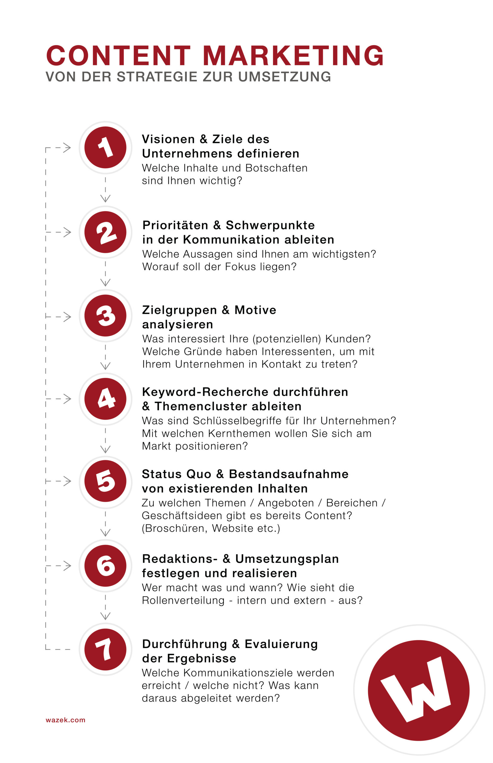 Content Marketing als Prozess in sieben Schritten